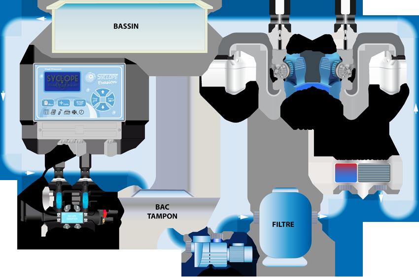 Schema traitement eau piscine avec chambre de mesure gravitaire