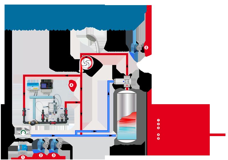 Protection des circuits d'eau chaude sanitaire