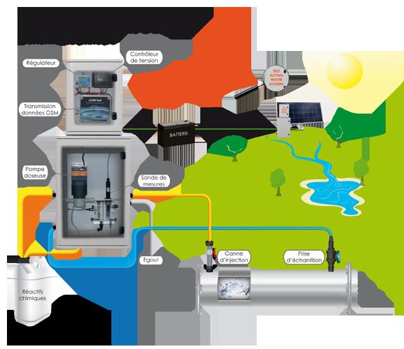 solution pour traitement d eau de sites isoles