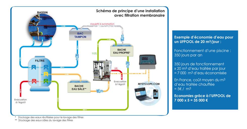 schema d installation avec filtration membranaire - ufpool