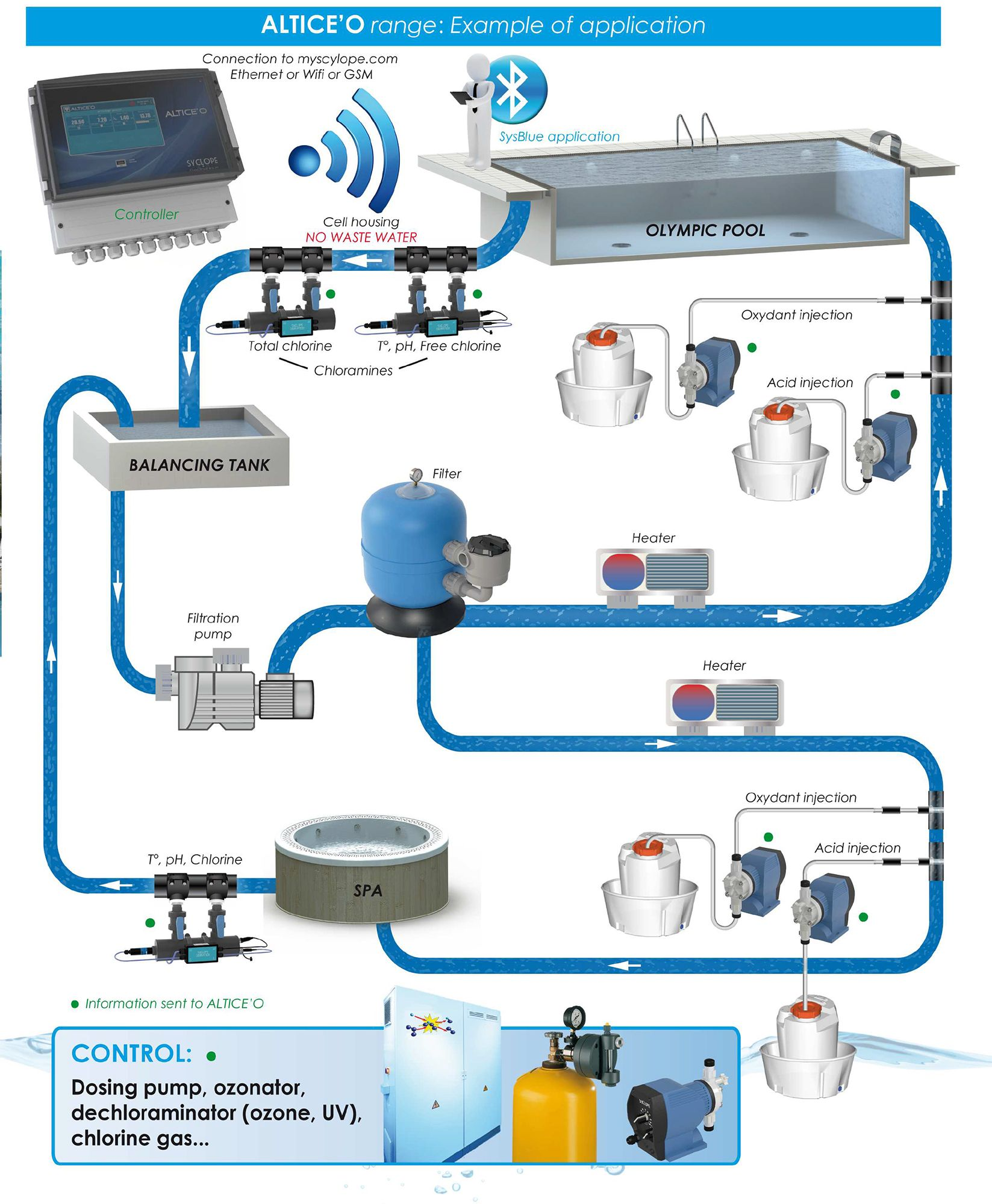 ALTICEO installation for public pools water treatment