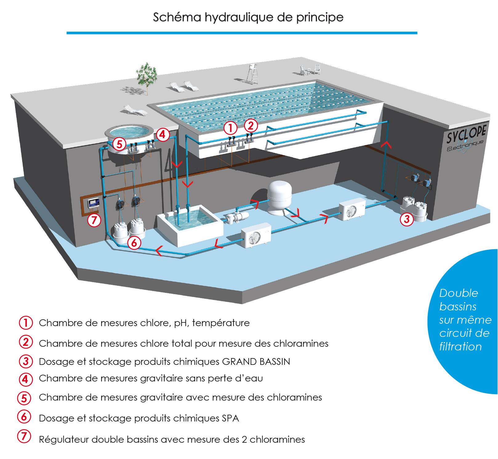 Schéma hydraulique double bassins