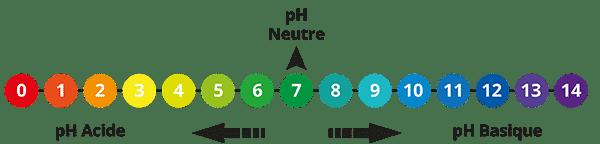 Comment mesurer le pH de l'eau des piscines publiques