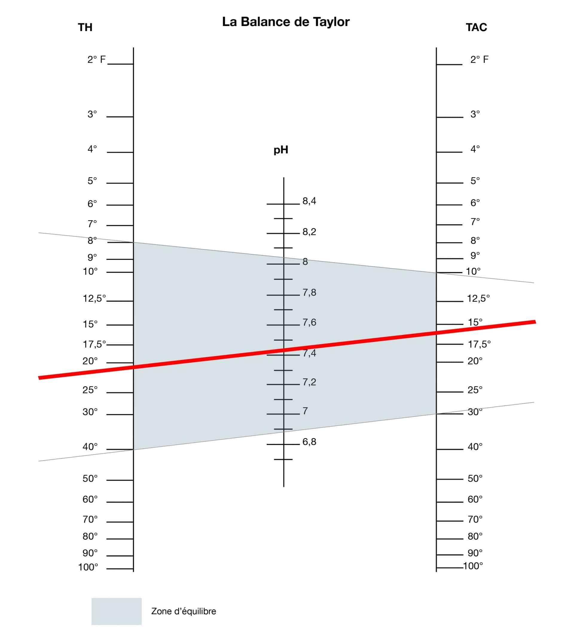 Balance de Taylor pour le calcul de l'équilibre calco-carbonique de l'eau