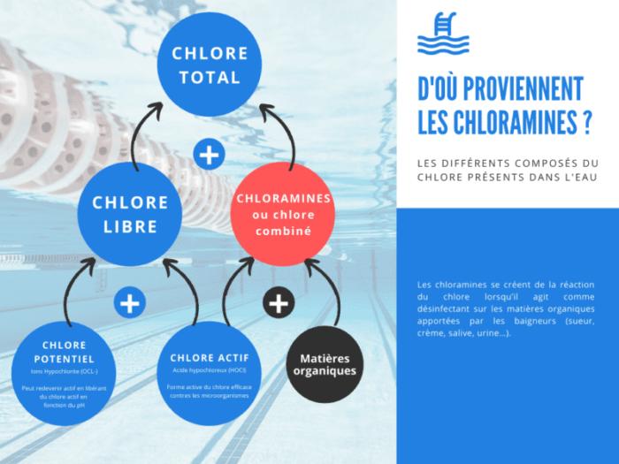 Chloramines dans les piscines