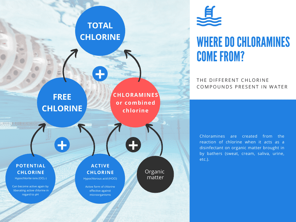 Chloramines in swimming pools