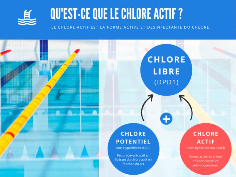 Définition du chlore actif en piscine